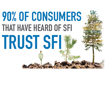 Find SFI Products